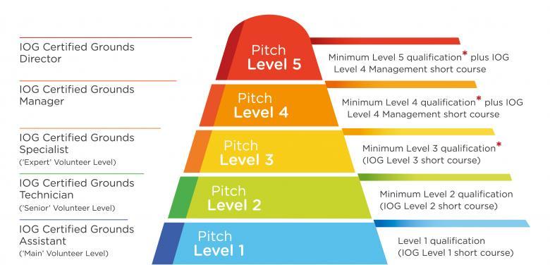 IOG's  Pitch Grading Framework ...